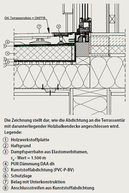 Top Schwellenlos im Holzbau - bfb barrierefrei bauen Schritt für MB91