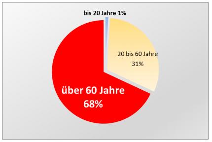 Diagramm der Verteilung der Toten durch Rauch und Feuer nach Altersgruppen: 68% über 60 Jahre, 31% 20-60 Jahre