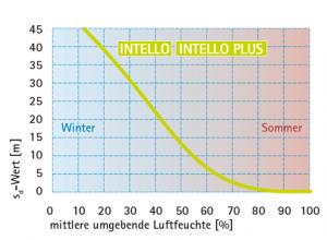 Feuchtevariable Funktion einer Dampfbremse mit Zulassung