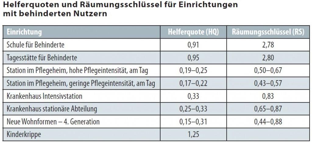 Helferquote